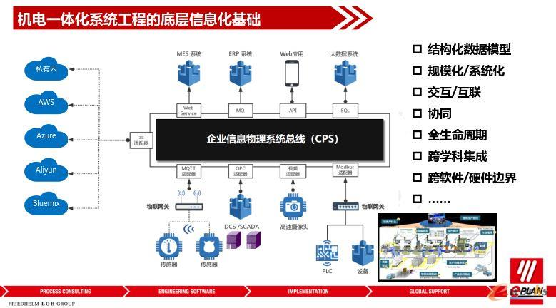 机电一体化系统工程的底层信息化基础