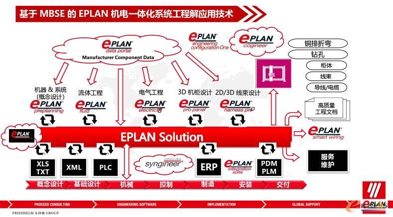基于MBSE的EPLAN机电一体化系统工程应用技术