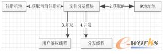 文件分发模块设计