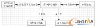 命令执行模块设计
