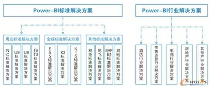 标准分析模型