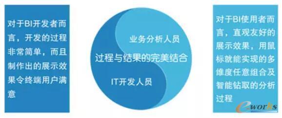 商业智能开发与业务分析协作