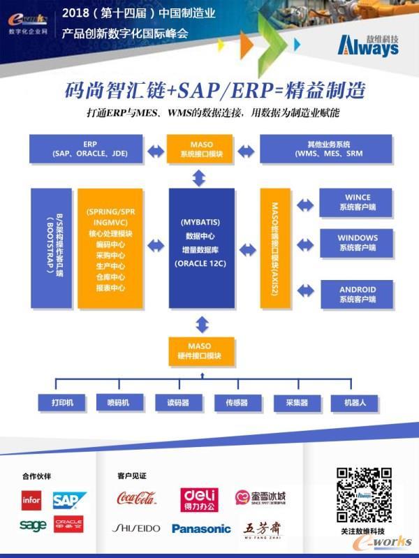 码尚智汇链+SAP/ORCLE等ERP系统=精益制造