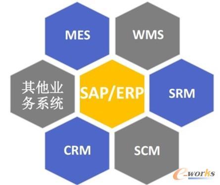中国制造型企业的现状都是基于ERP为财务信息管理系统为核心