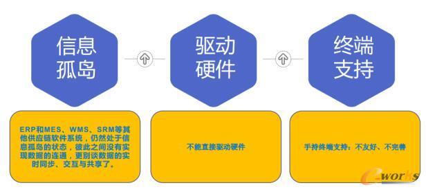 SAP/ORCLE等ERP系统还需要完善以下细节