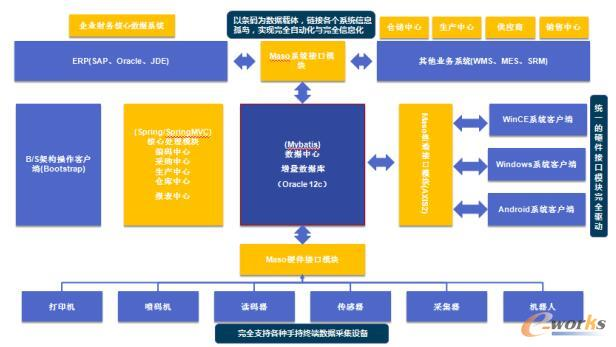 码尚智汇链+SAP/ERP系统架构