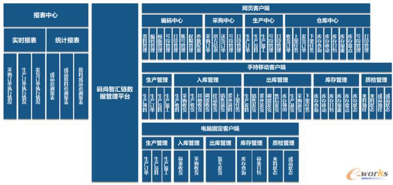 码尚智汇链功能模块一览图