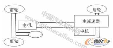 电动车底盘整体设计图