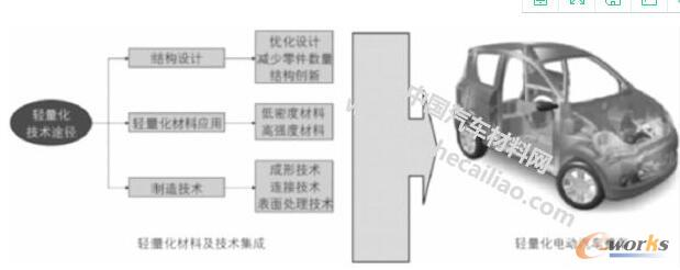 电动整车轻量化技术途径