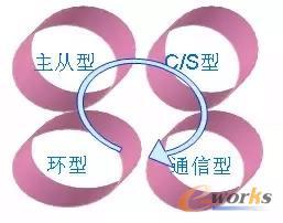控制系统框架