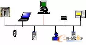 现场总线控制总线数据传输方式