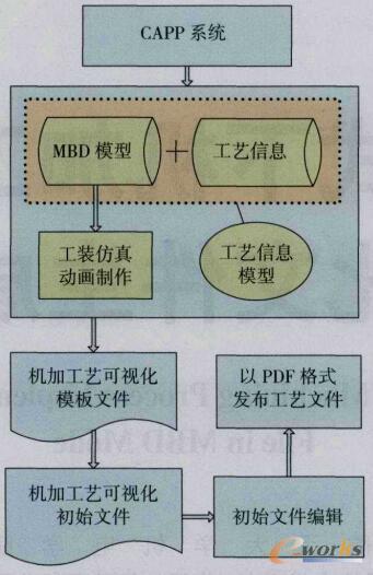 机加工艺执行可视化文件生成流程示意图