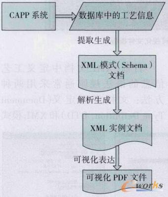 机加工艺执行管理信息可视化流程