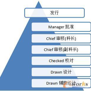 逐级检图体系图
