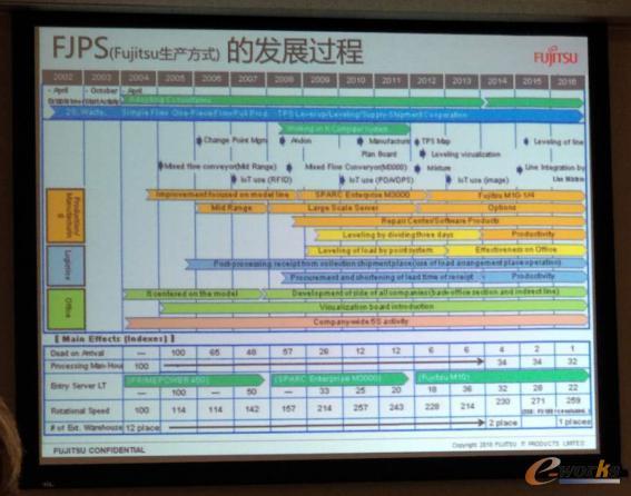 富士通石川工厂生产方式的发展革新过程