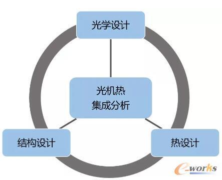 STOP系统框架