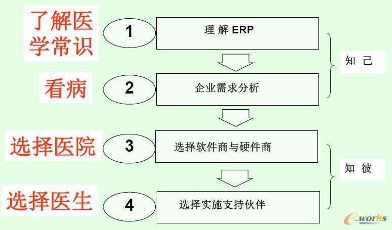 选择实施伙伴的顺序