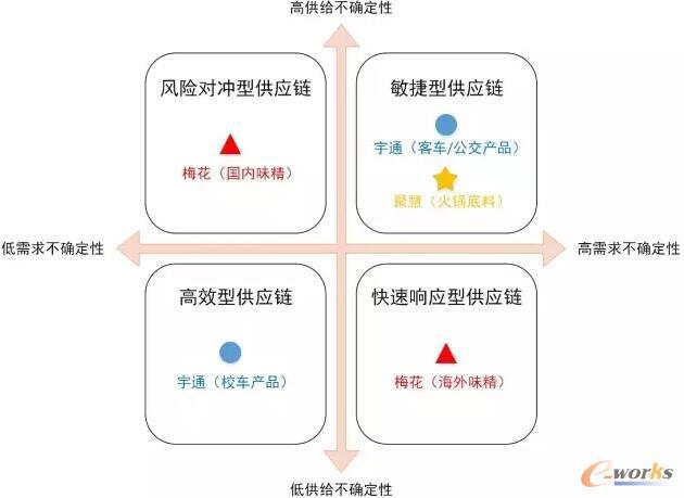 基于供需不确定性的供应链战略制定框架