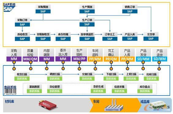 SAP-ERP与WMS集成