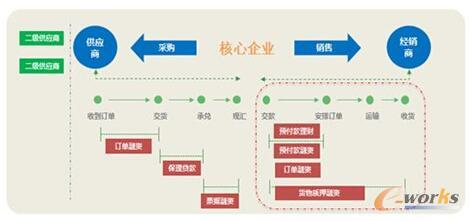 海尔供应链金融模式