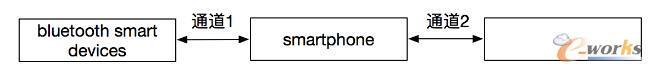 Bluetooth物联模式