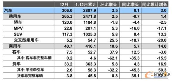 2017年汽车销售情况(单位:万辆、%)(数据来源:中国汽车工业协会)