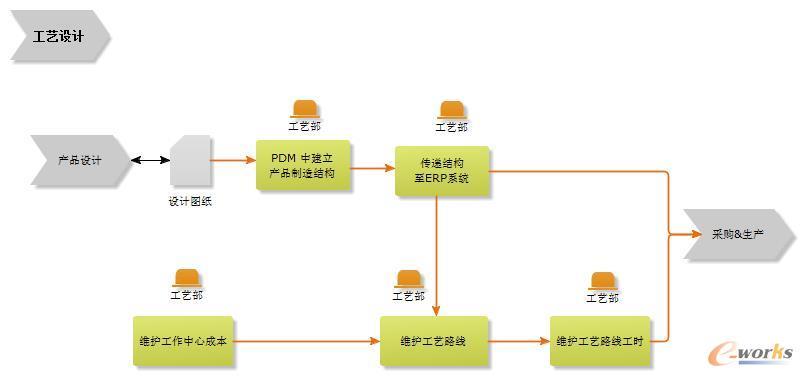 工艺设计流程图