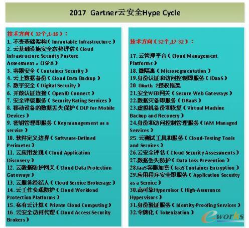 Gartner Hype Cycle技术方向