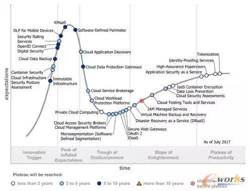 2017年Gartner技术成熟度曲线