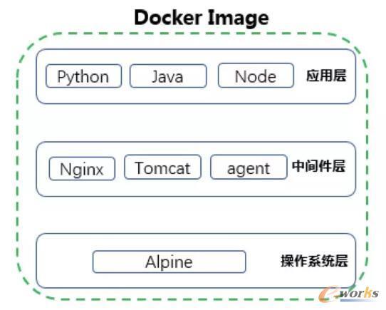 钢铁电商平台的Docker容器云平台建设实践