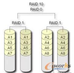 服务器为什么要做磁盘阵列?