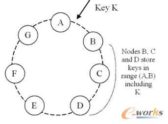 分布式系统RWN协议