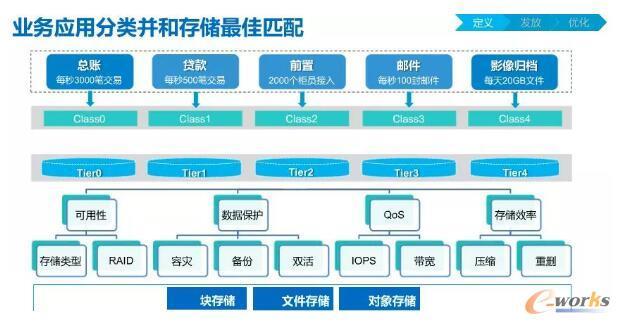大众汽车集团的数据按需服务IT架构