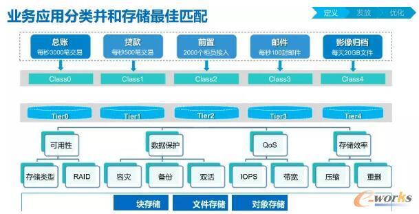 存储系统SLA模型