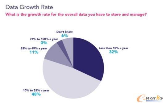 2018年企业存储的7大趋势