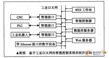 基于工业以太网的车间数字设备智能控制系统设计