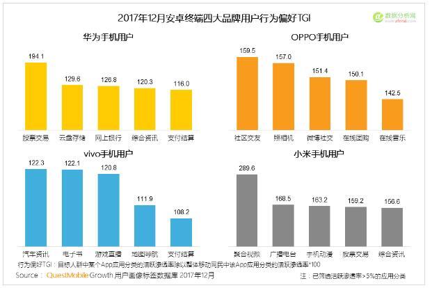 QuestMobile:2017年中国智能终端报告-数据分析网