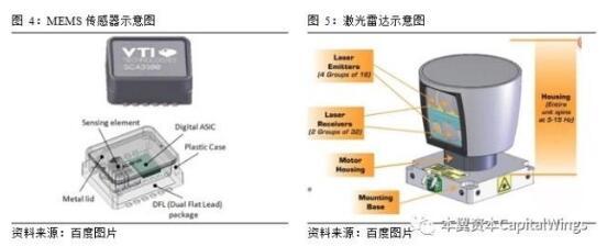 全面解读智能图像传感器市场前景及技术趋势