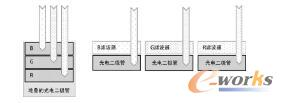 (左图)堆叠RGB元件的Foveon方法:在每个元件位置都有RGB颜色, 并在不同的深度吸收不同的波长;(右图)标准的马赛克元件:在每个光电二极管上面放置一个RGB滤波器,每个滤波器只允许特定的波长穿过每个光电二极管
