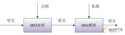 几种常用的国密算法