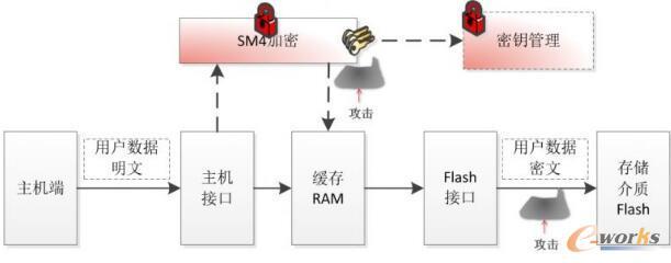国密算法在数据存储中的安全应用
