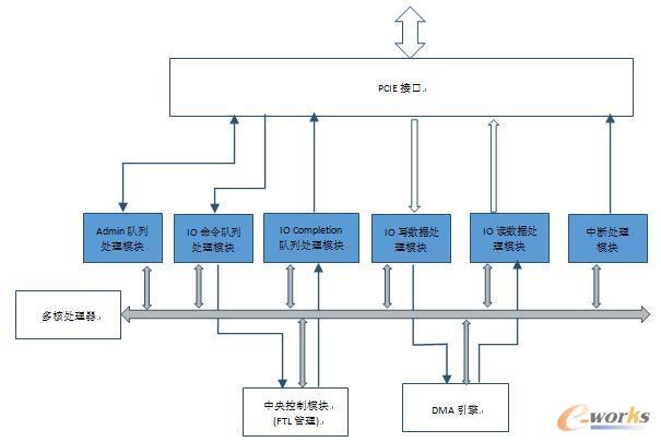 NVMe协议SSD 控制器端实现浅析