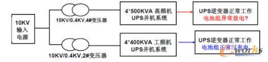 李成章:数据中心供配电系统的可用性分级管理