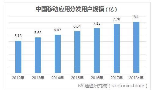移动应用分发市场用户规模逐年增长