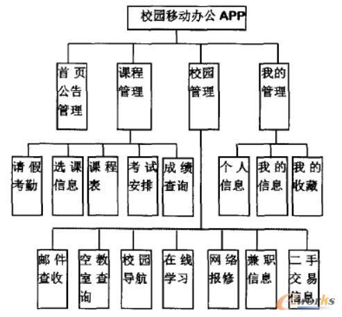 本项目主要结构和功能