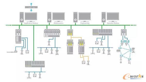 具有单一数据库的DCS系统结构,使用户可以从中央控制站维护和操作系统。本文图片来源:艾默生过程控制