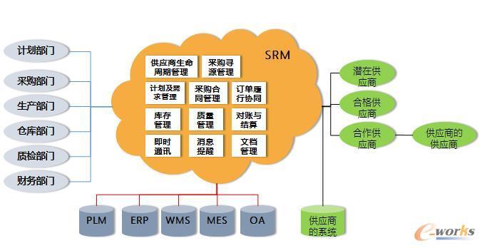 SRM业务管理平台