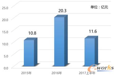 2015-2017上半年中国规模以上企业总产值(数据来源:赛迪智库)