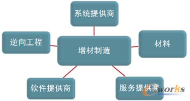 增材制造技术的生态链