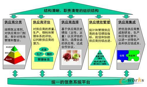 结构清晰、职责清楚、流程严谨的供应商管理体系